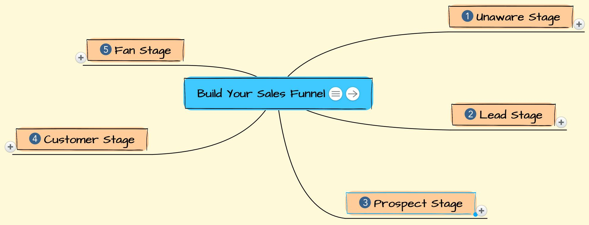build your sales funnel mind map
