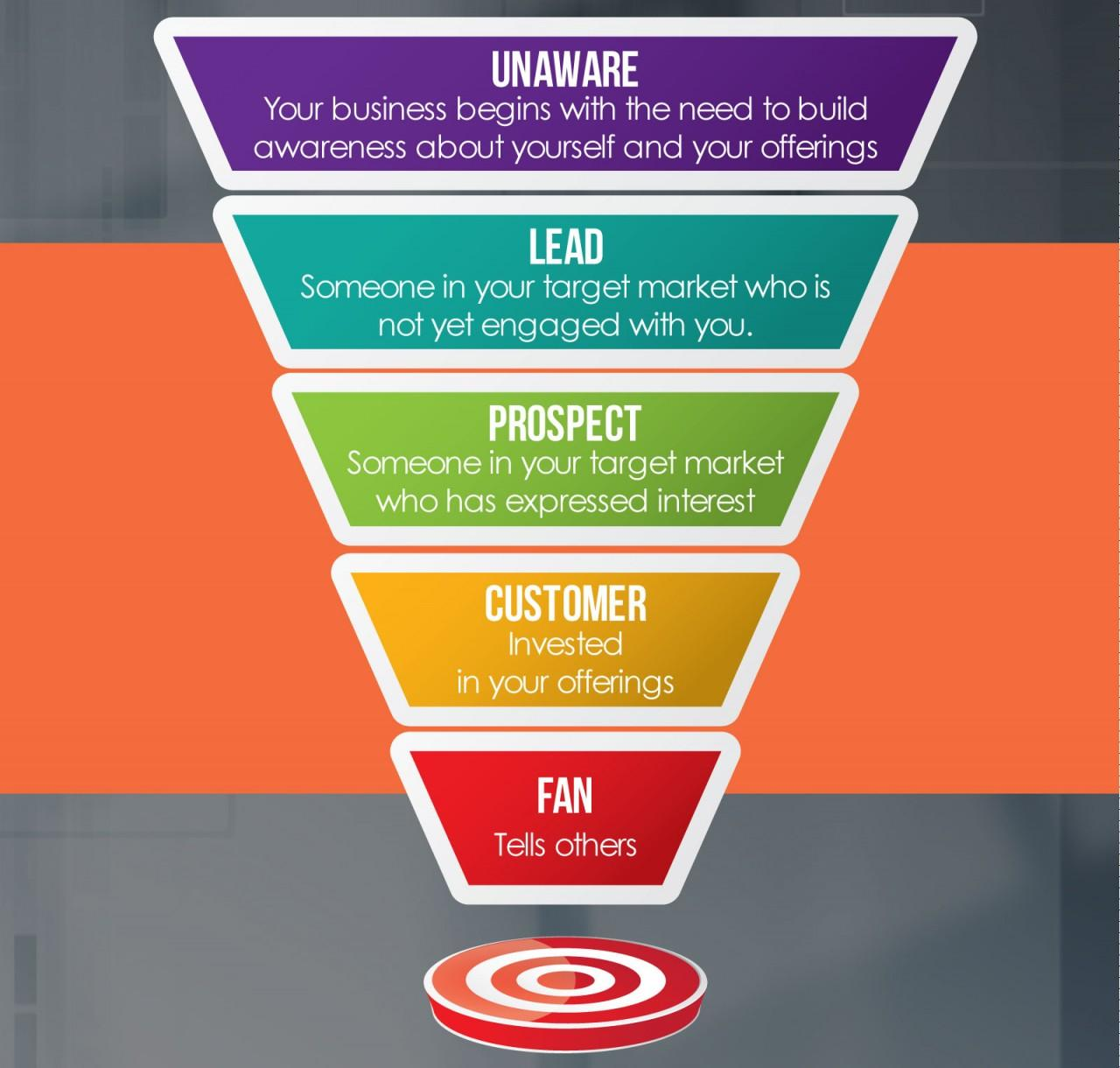 A Detailed Guide to Building the Perfect Sales Funnel