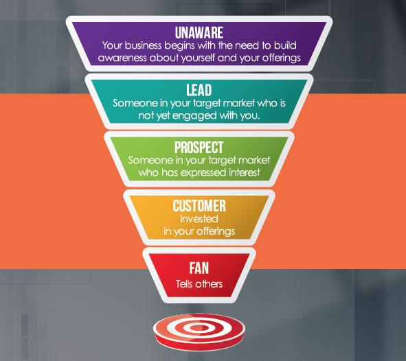 sales funnel and marketing funnel